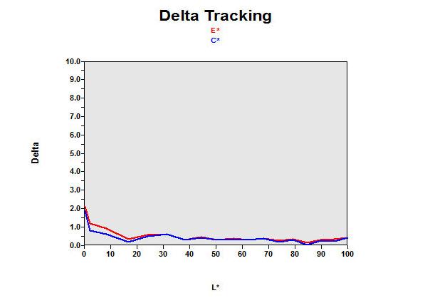 Delta Nec Graph'Image