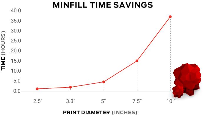 MinFill Gain de temps MakerBot Graph'Image