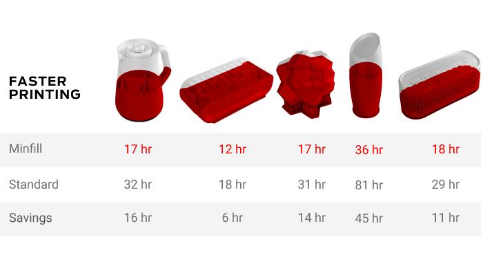 Gain de temps MakerBot Minfill Graph'Image
